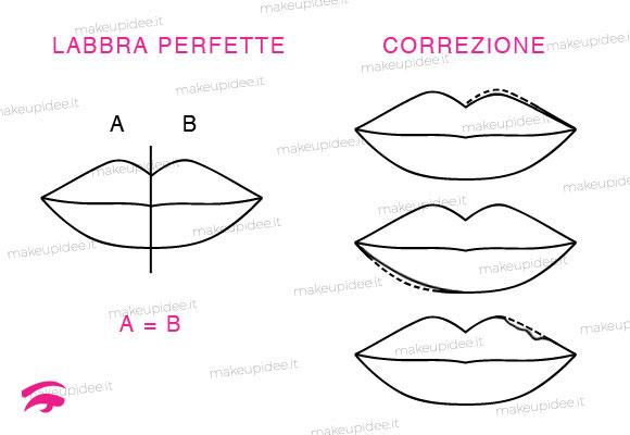 trucco labbra asimmetriche o irregolari
