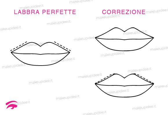 trucco labbra perfette