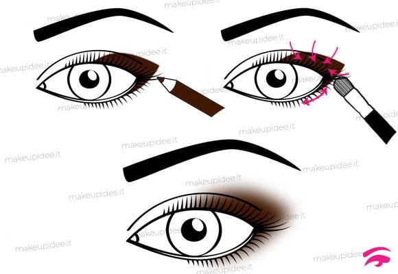 schema su come sfumare la matita occhi